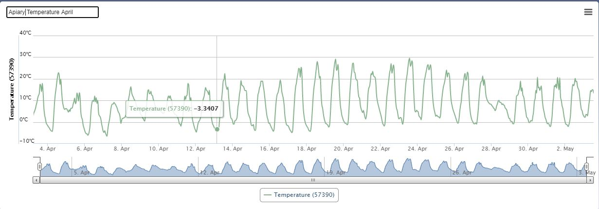Apiary Temperature (Apr 21)