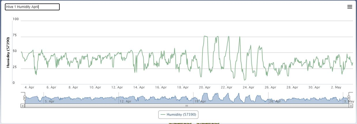 Hive 1 - Humidity (Apr 21)