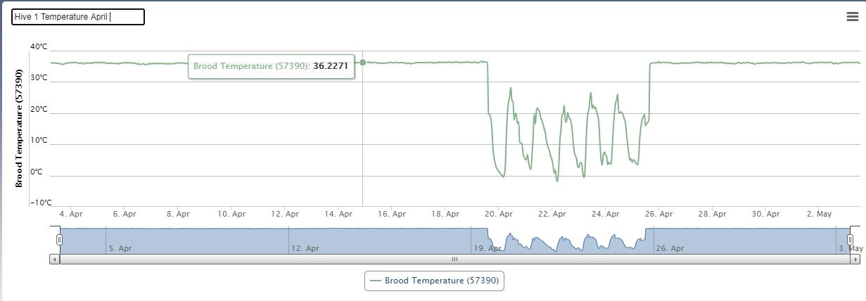 Hive 1 - Temperature (Apr 21)