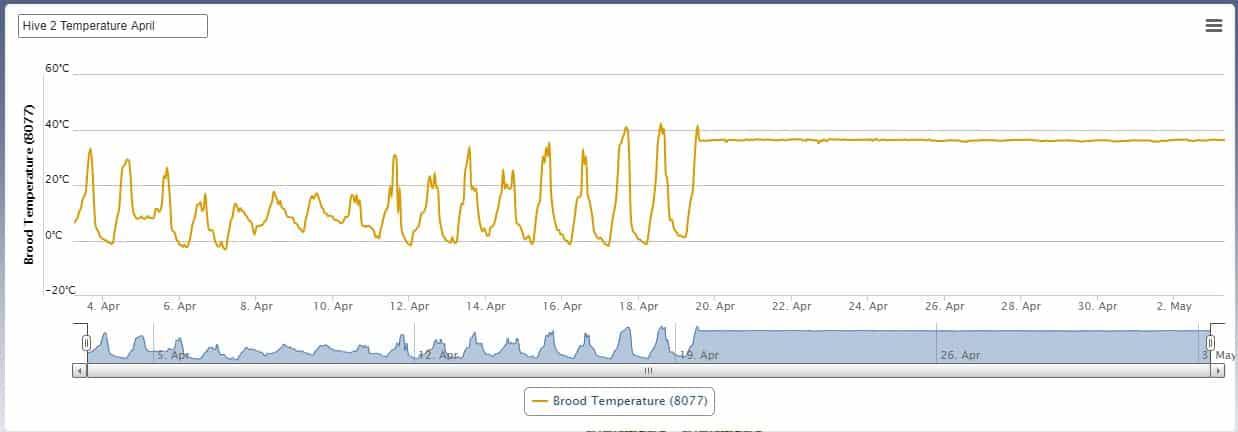 Hive 2 - Temperature (Apr 21)