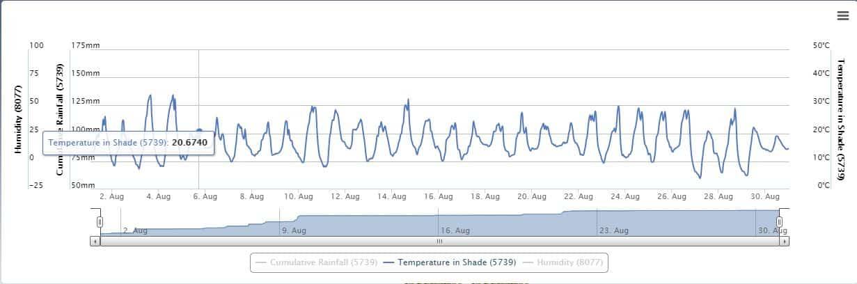 Apiary Temperature (Aug 21)