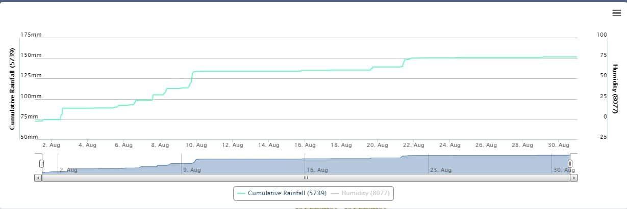 Rainfall (Aug 21)