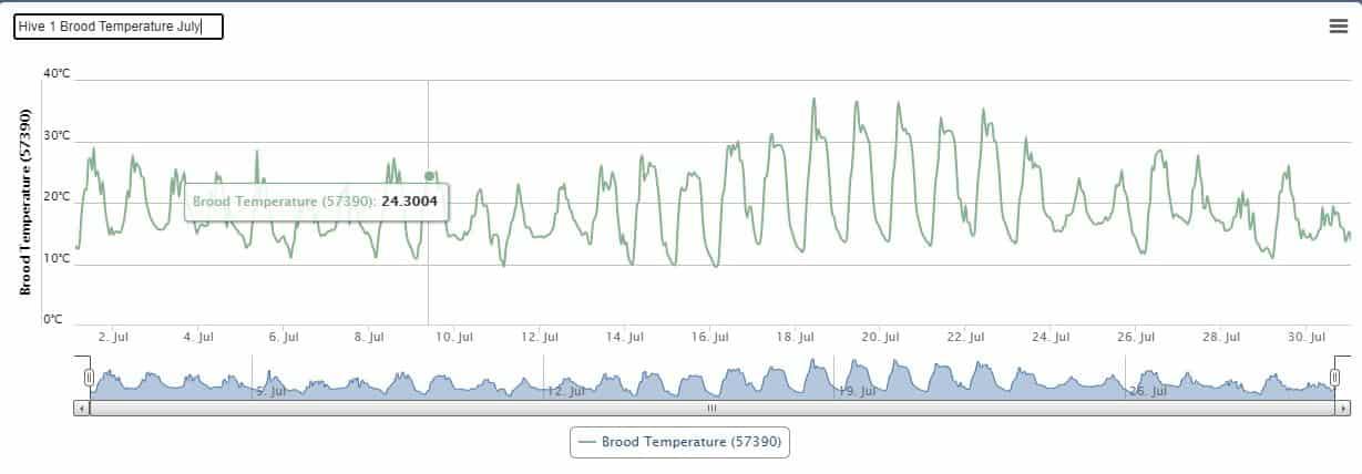 Hive 1 - Temperature (Jul 21)