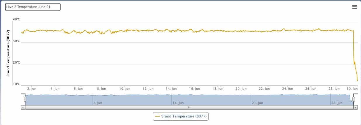 Hive 2 - Temperature (Jun 21)