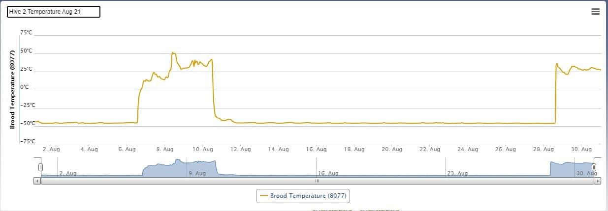 Hive 2 - Temperature (Aug 21)